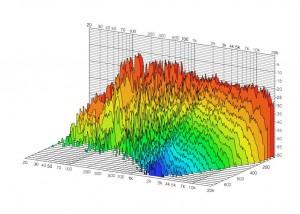 Wasserfalldiagramm nachher